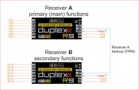 How can I use a second DUPLEX receiver to extend the servo outputs?
