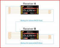 How can I connect two REX receivers together and use EX Bus for backup to each other?