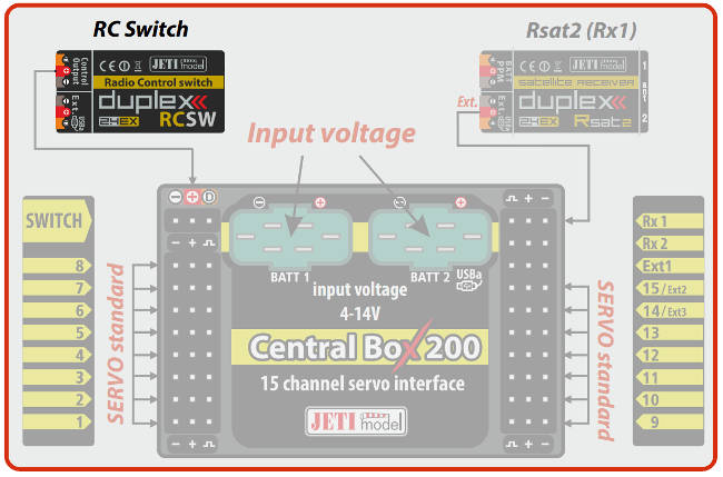 Application connection with RC Switch - Central Box 200